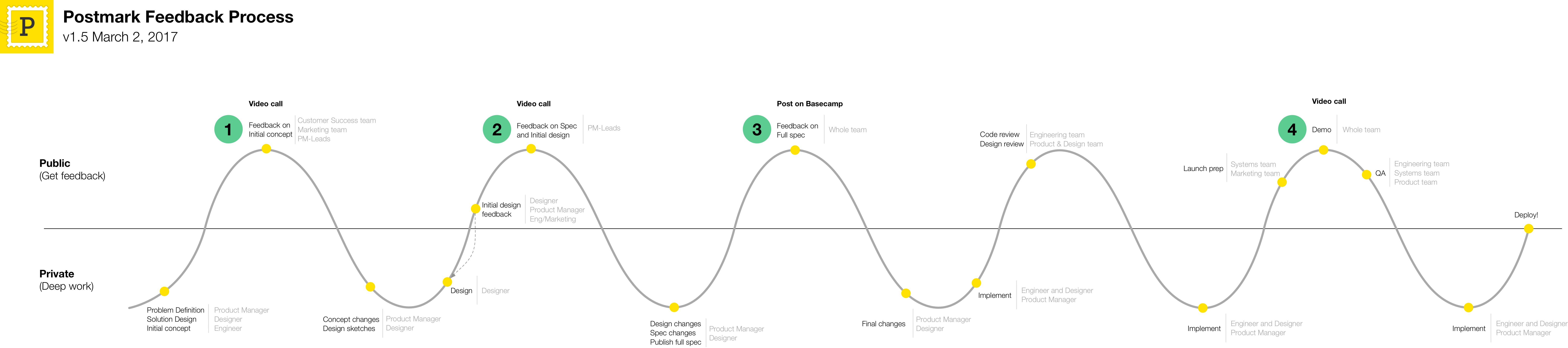 From roadmap to shipping: effective product management for