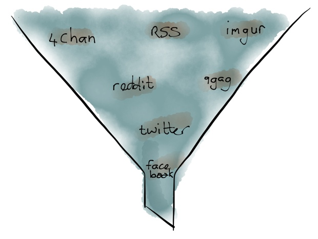 The Facebook funnel