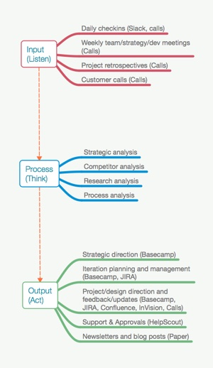 Mind mapping your focus areas