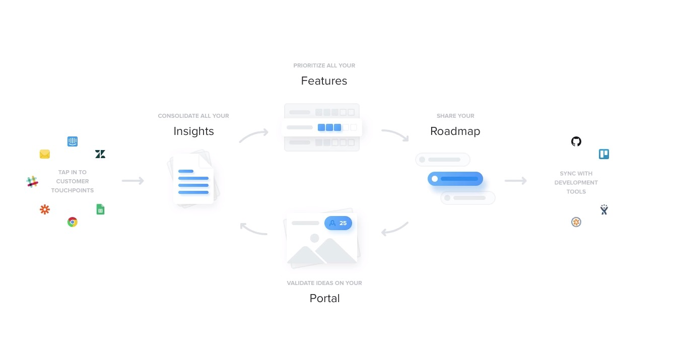 productboard overview