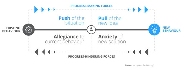 Progress making forces diagram