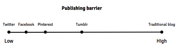 Publishing barrier scale